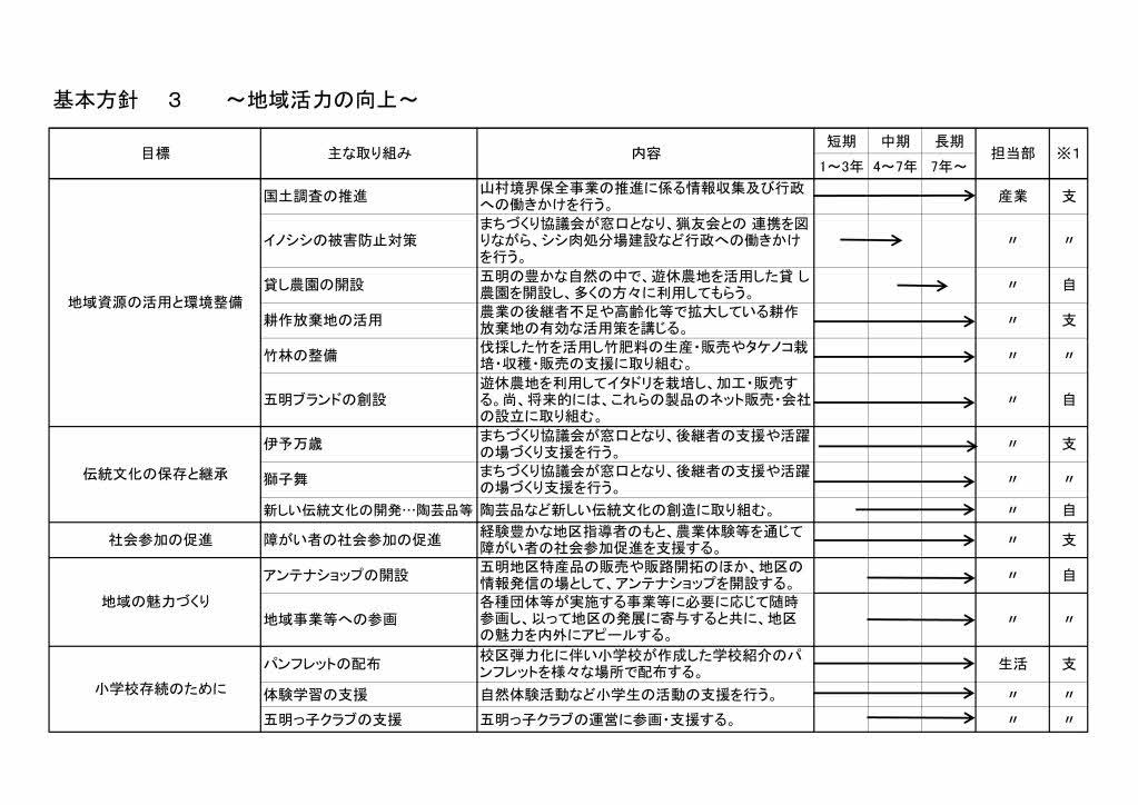 まちづくり計画3 (H27.5変更)_page001