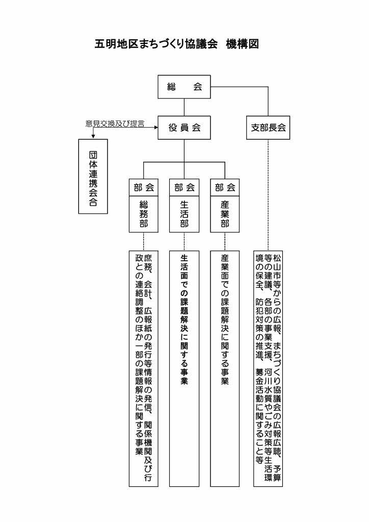 まちづくりの組織図1 (H26.5改正)